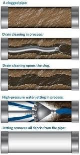 High pressure jet cleaning process